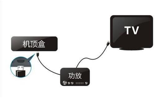 连接电视3.JPG